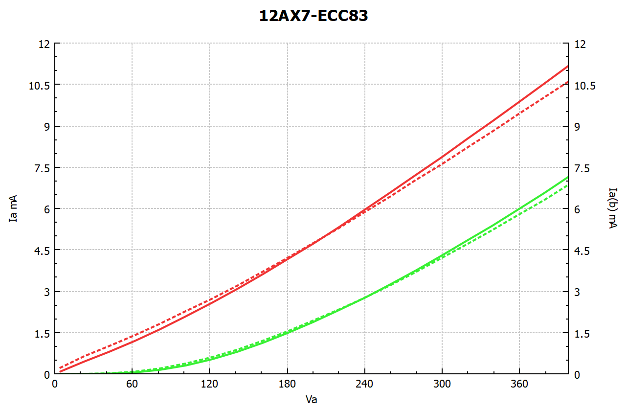 Click image for larger version.  Name:12AX7-ECC83-15_plot_1.png Views:98 Size:65.7 KB ID:47365